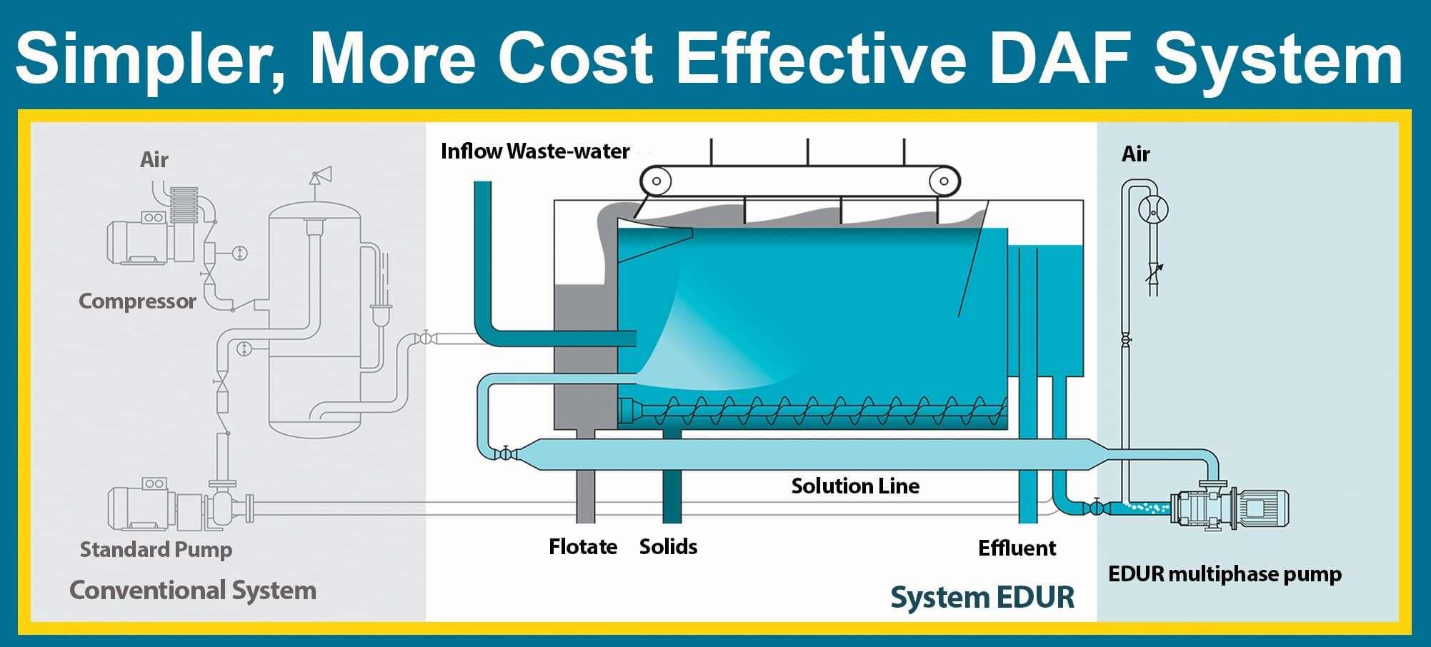 simpler, more cost effective DAF pump system