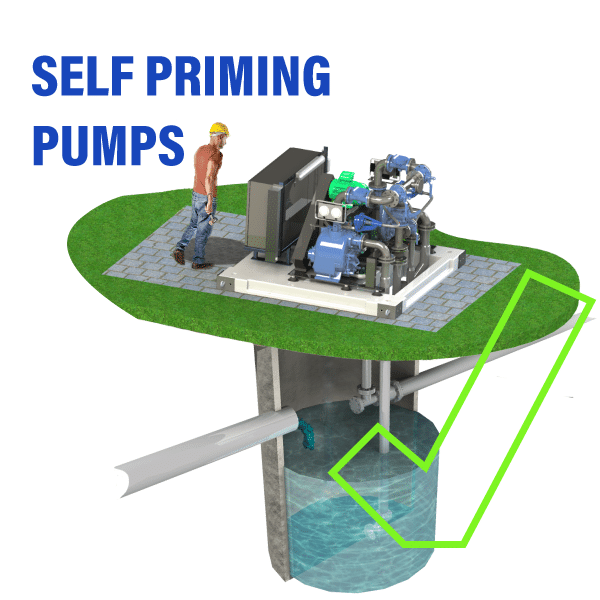 Self Priming pumps are far easier to maintain than submersible pumps