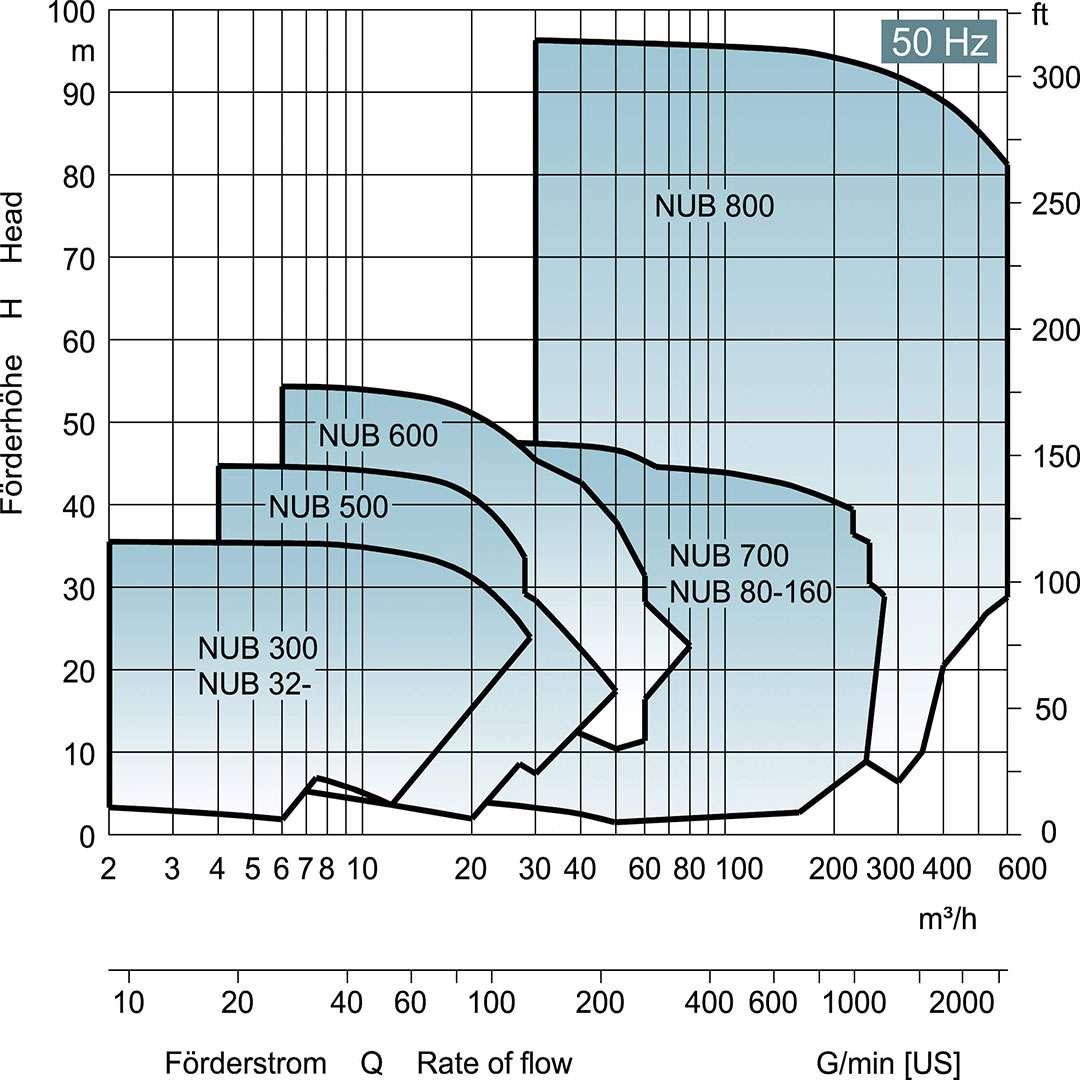 Edur Industry Bloc centrifugal pump performance