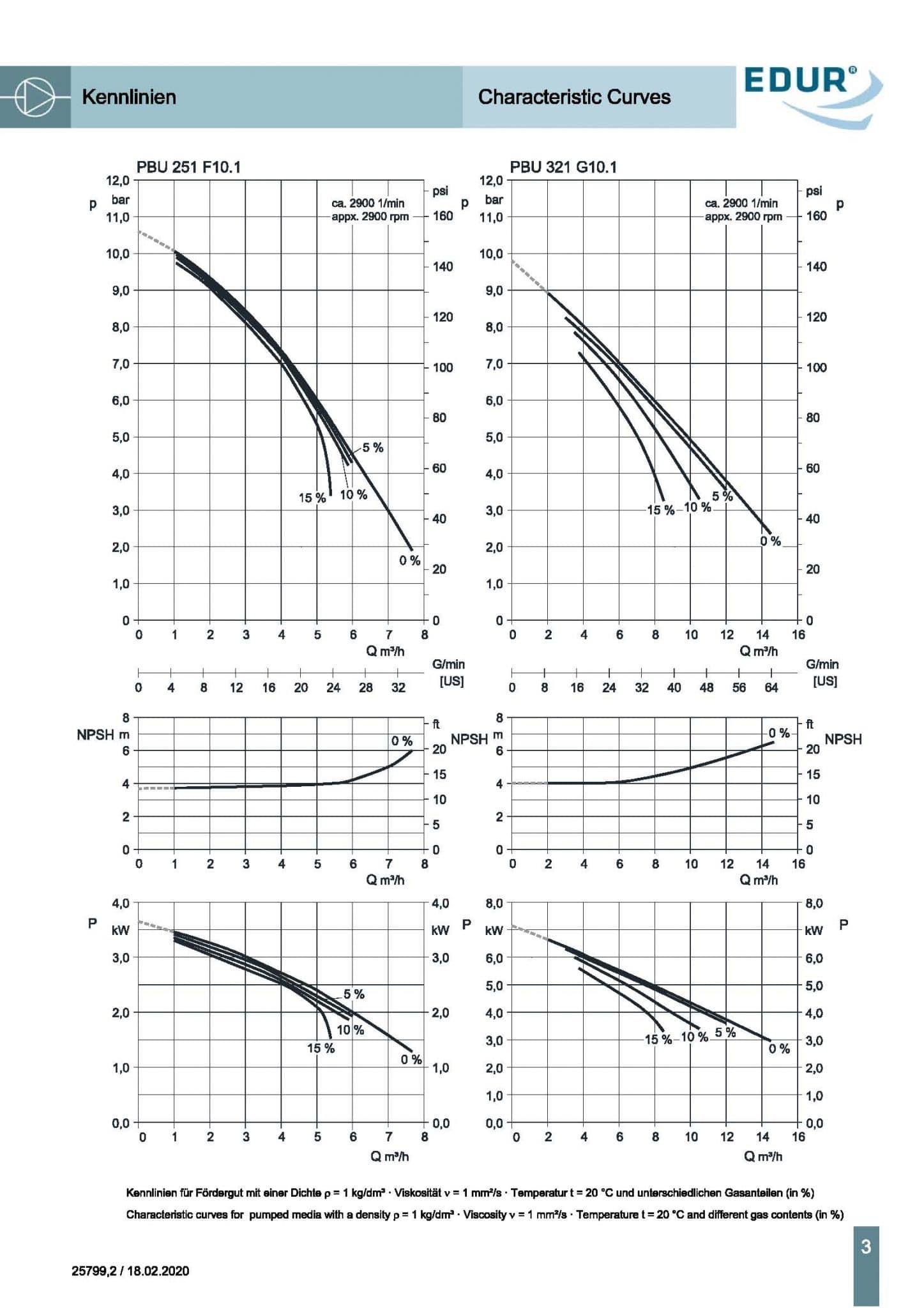 Edur Multiphase PBU DAF pump-performance spec
