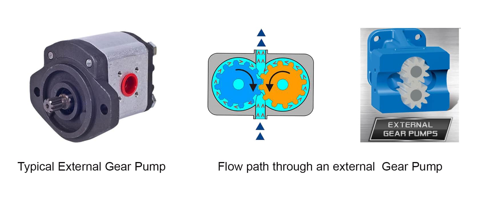 How to select the right gear pump
