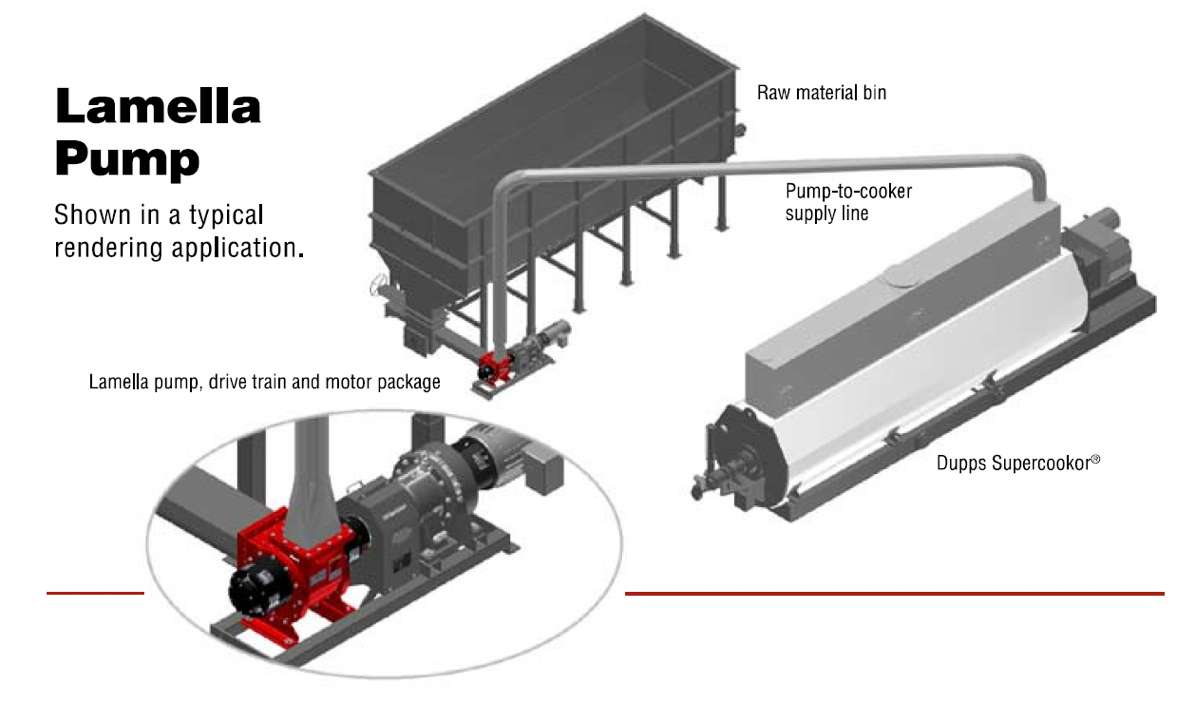 Lamella pump shown in typical rendering application