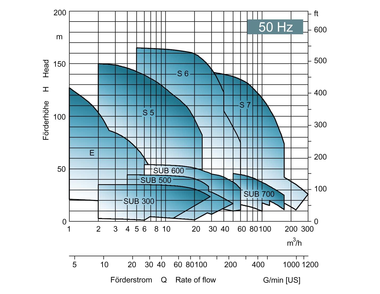 edur self priming pump performance
