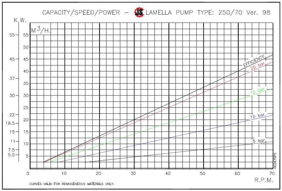 Lamella Bone and Offal Pump 250 Specs