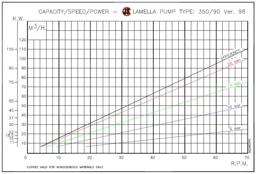 Lamella Bone and Offal Pump 350 Specs
