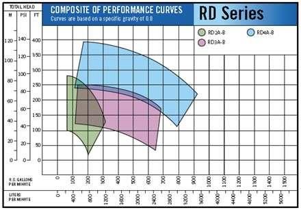 Roto Fuel Pump Performance RD Series
