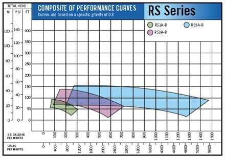Roto Fuel Pump Performance RS Series