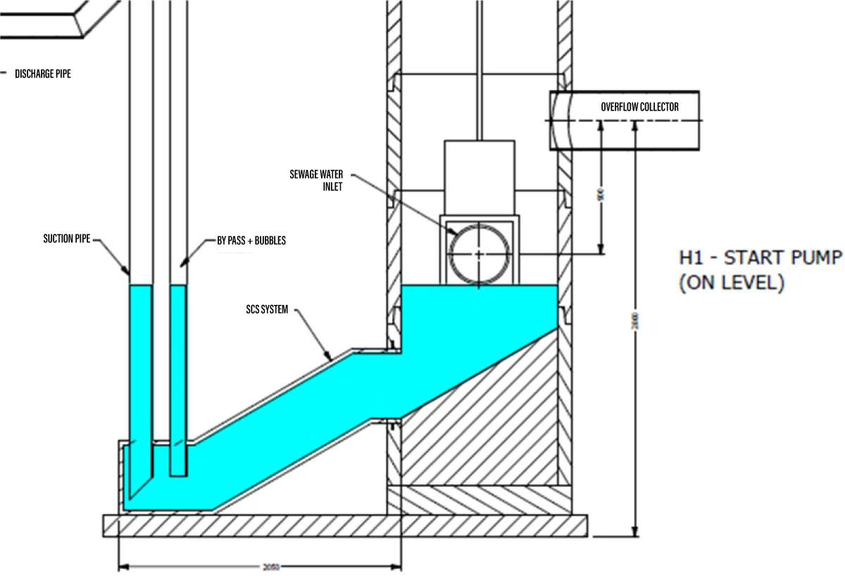 self cleaning sump eliminate air entrainment